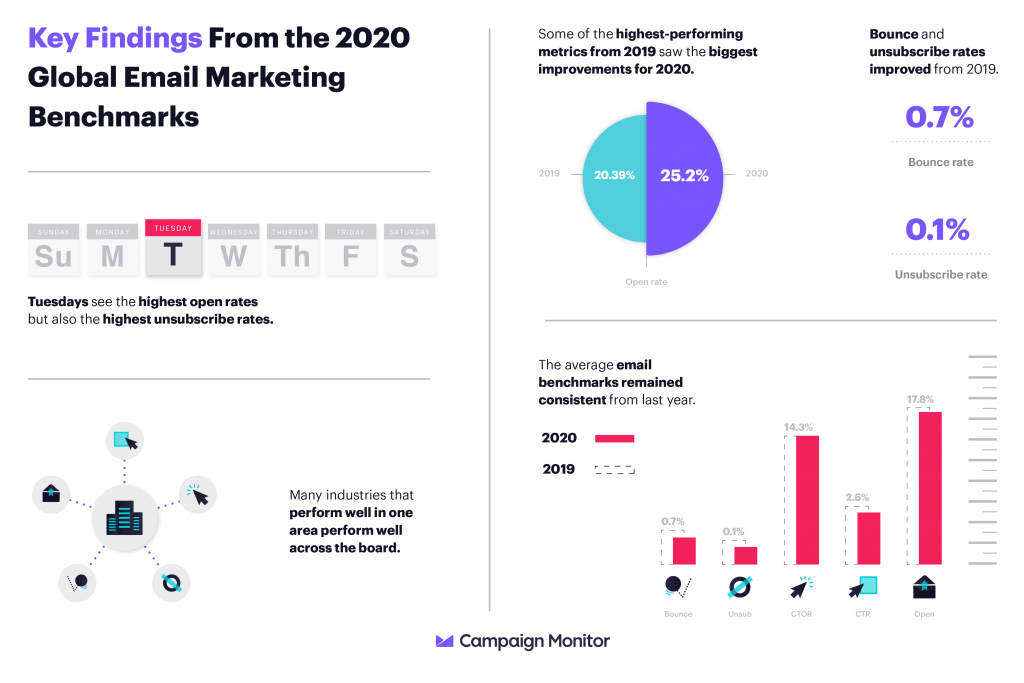 Email Campaign Stats